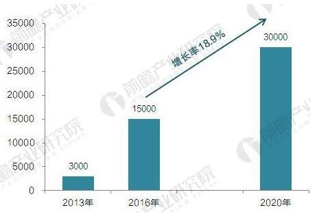 介绍:2018年全球主要国家电动汽车充电桩发展规模与前景预测