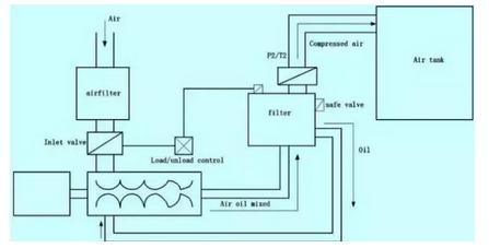 分析:变频器的控制电路及集中常见故障