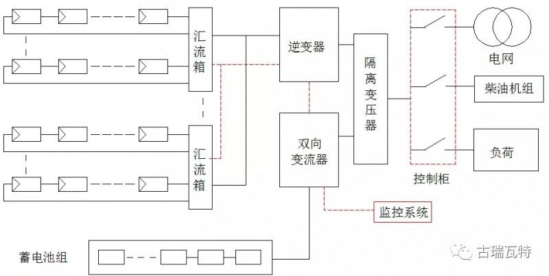 介绍:光伏储能系统的四种类型